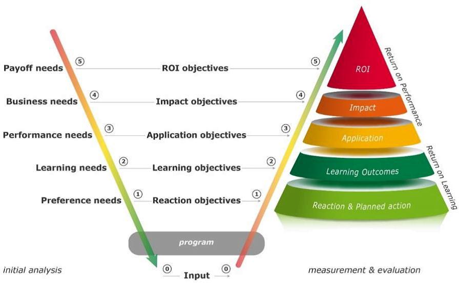 Randvoorwaarde 2 uit: Zeven randvoorwaarden voor een succesvol Management Development'.