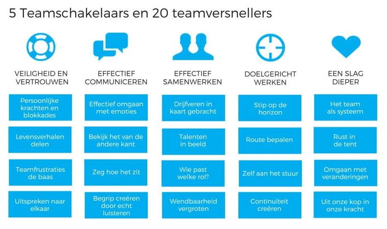 TeamingUp - teamschakelaars en teamversnellers